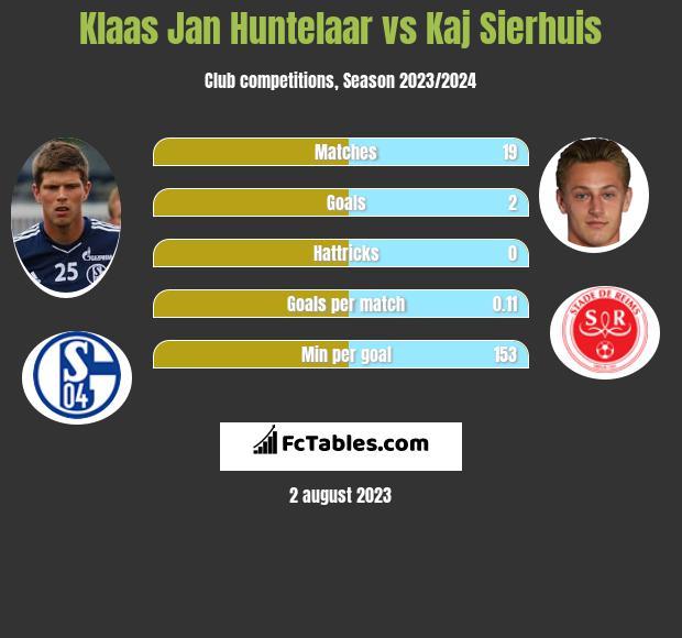 Klaas Jan Huntelaar vs Kaj Sierhuis h2h player stats