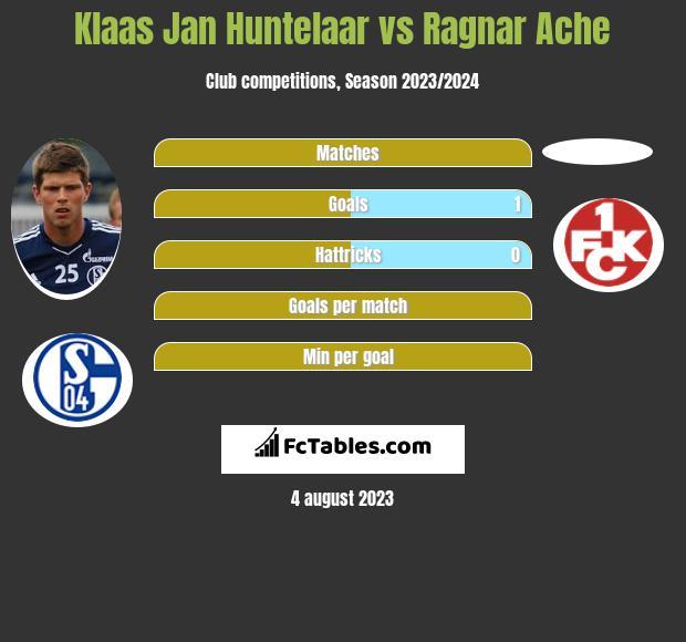 Klaas Jan Huntelaar vs Ragnar Ache h2h player stats