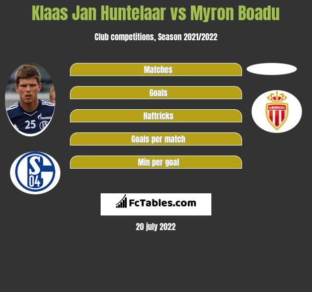 Klaas Jan Huntelaar vs Myron Boadu h2h player stats