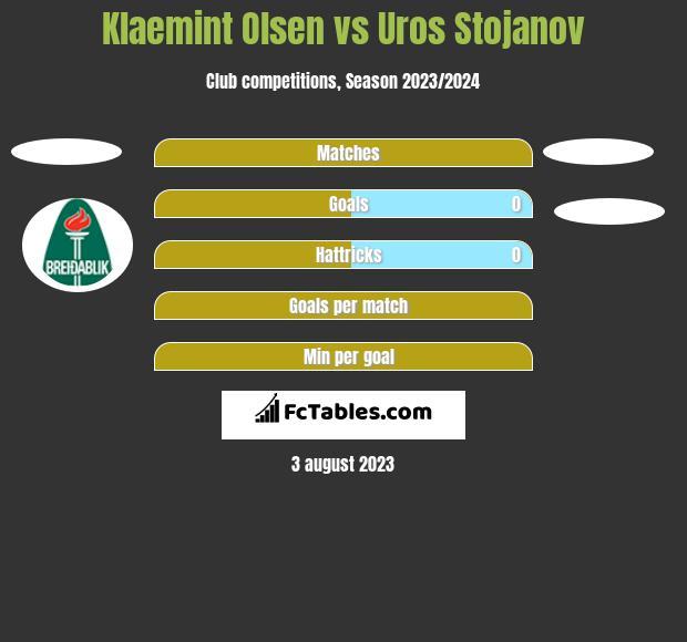 Klaemint Olsen vs Uros Stojanov h2h player stats