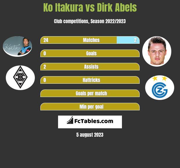 Ko Itakura vs Dirk Abels infographic