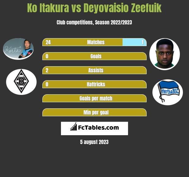 Ko Itakura vs Deyovaisio Zeefuik infographic
