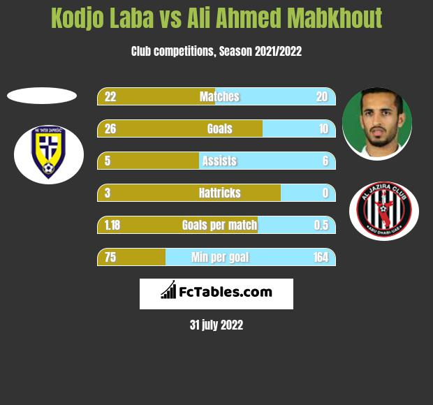 Kodjo Laba vs Ali Ahmed Mabkhout h2h player stats