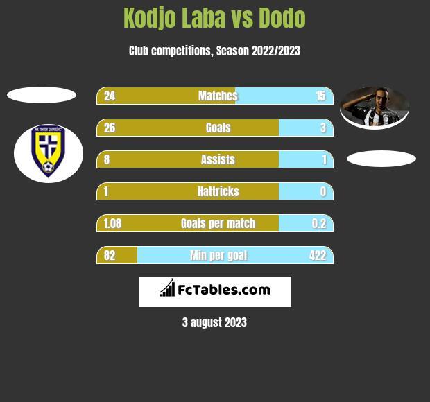 Kodjo Laba vs Dodo h2h player stats
