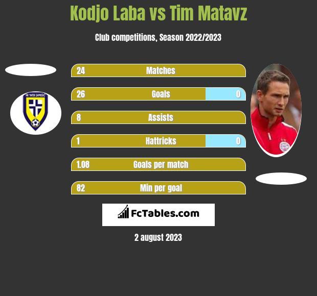 Kodjo Laba vs Tim Matavz h2h player stats