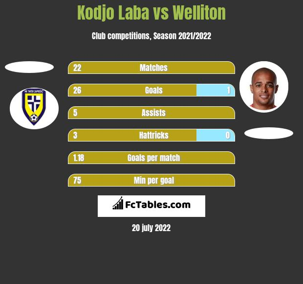 Kodjo Laba vs Welliton h2h player stats