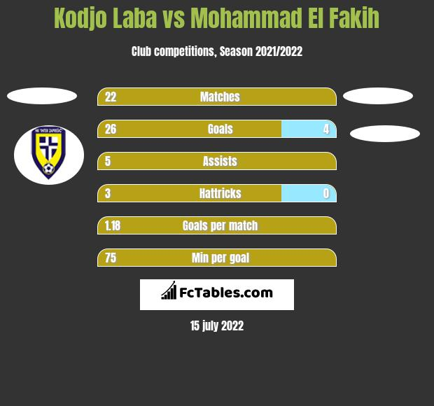 Kodjo Laba vs Mohammad El Fakih h2h player stats