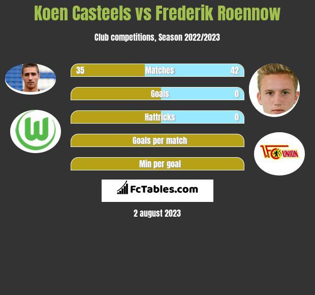Koen Casteels vs Frederik Roennow infographic