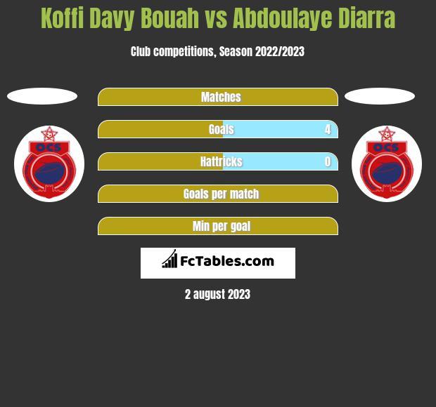 Koffi Davy Bouah vs Abdoulaye Diarra h2h player stats