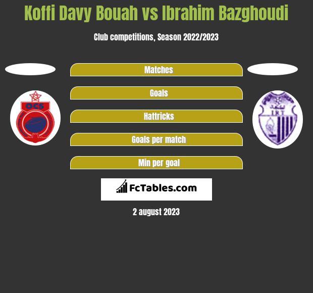 Koffi Davy Bouah vs Ibrahim Bazghoudi h2h player stats