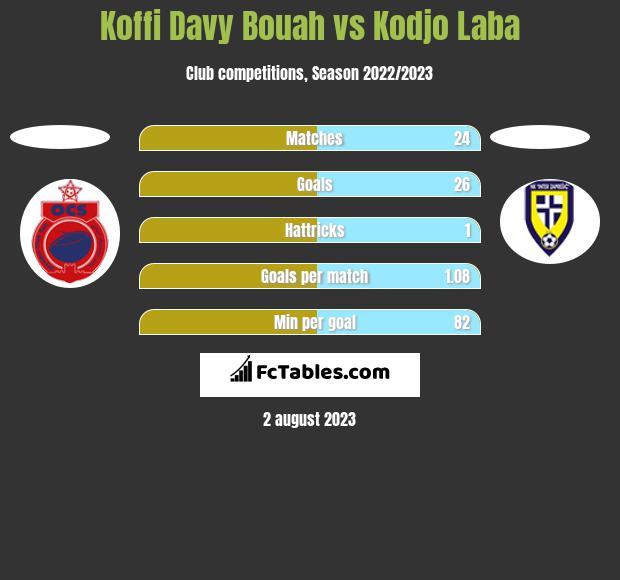 Koffi Davy Bouah vs Kodjo Laba h2h player stats