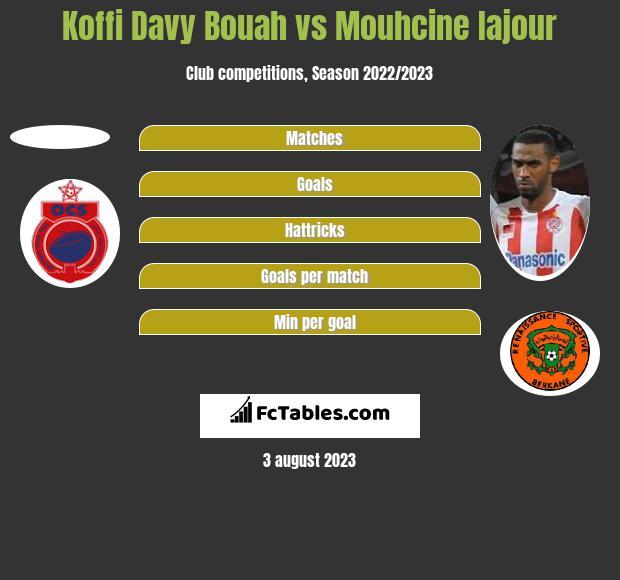 Koffi Davy Bouah vs Mouhcine Iajour h2h player stats