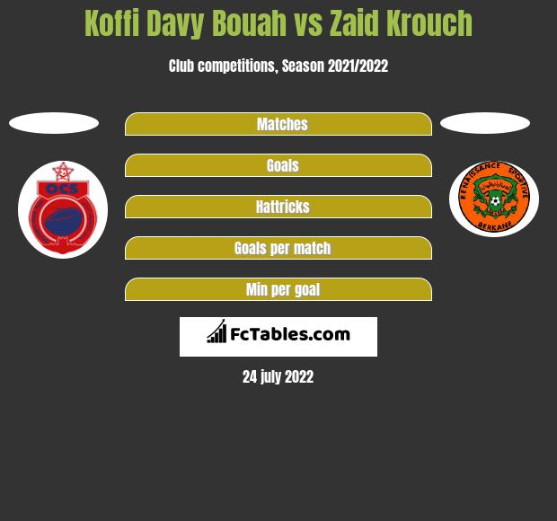 Koffi Davy Bouah vs Zaid Krouch h2h player stats