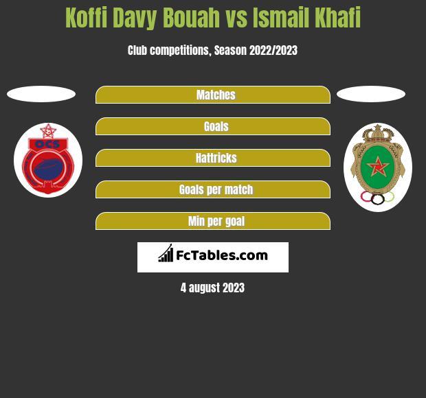Koffi Davy Bouah vs Ismail Khafi h2h player stats