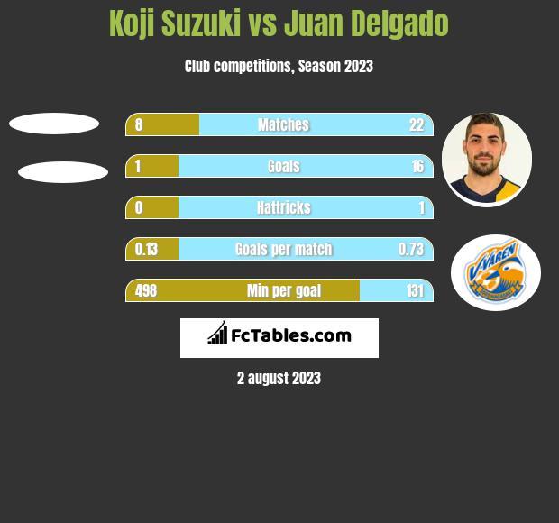 Koji Suzuki vs Juan Delgado h2h player stats