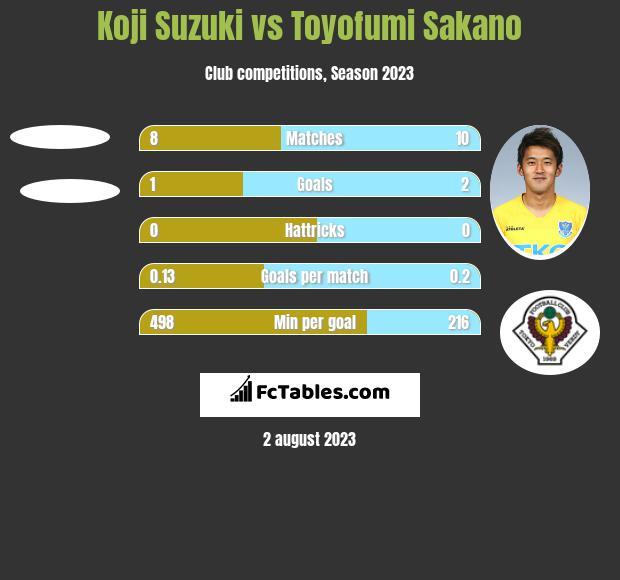 Koji Suzuki vs Toyofumi Sakano h2h player stats