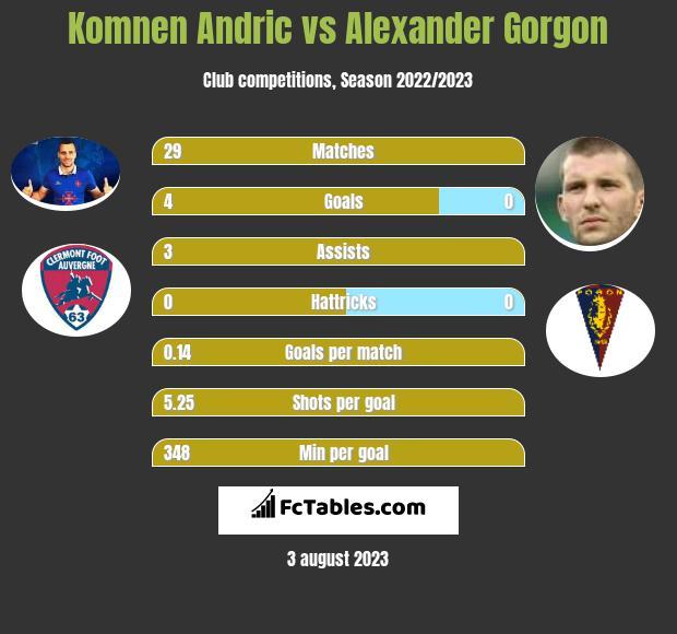 Komnen Andric vs Alexander Gorgon h2h player stats