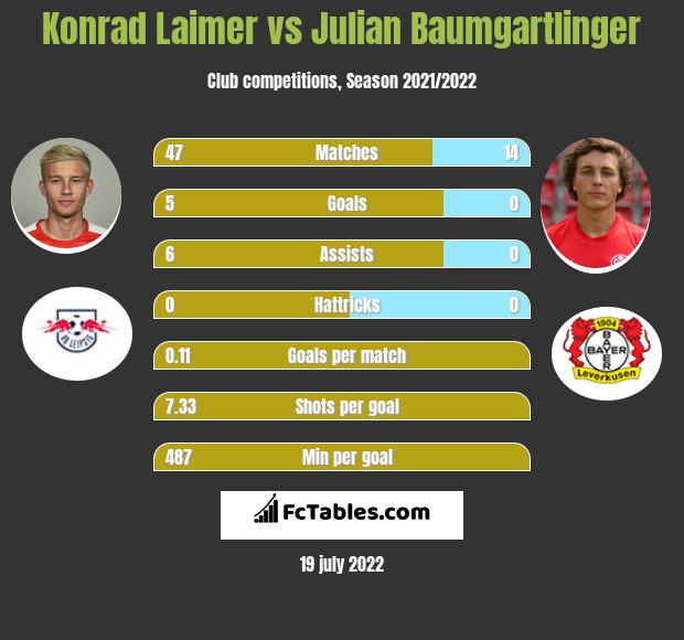 Konrad Laimer vs Julian Baumgartlinger infographic
