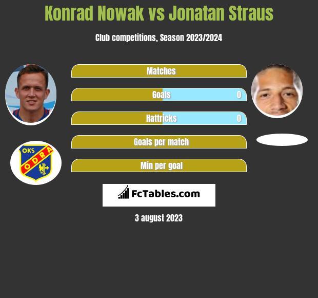 Konrad Nowak vs Jonatan Straus h2h player stats