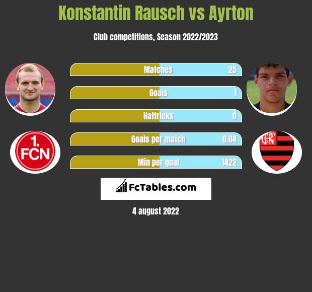 Konstantin Rausch infographic statistics for Spartak Moscow