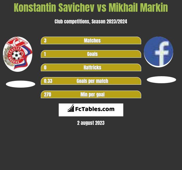 Konstantin Savichev vs Mikhail Markin infographic