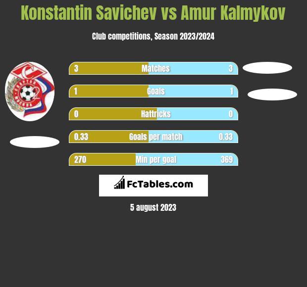 Konstantin Savichev vs Amur Kalmykov h2h player stats