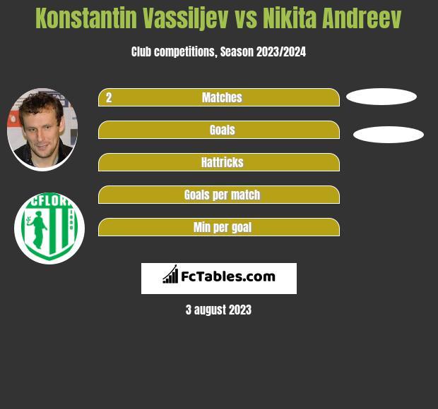 Konstantin Vassiljev vs Nikita Andreev infographic