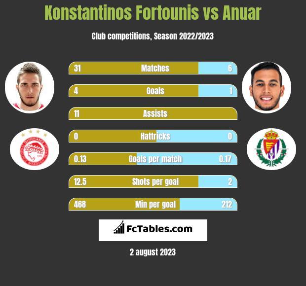 Konstantinos Fortounis vs Anuar infographic