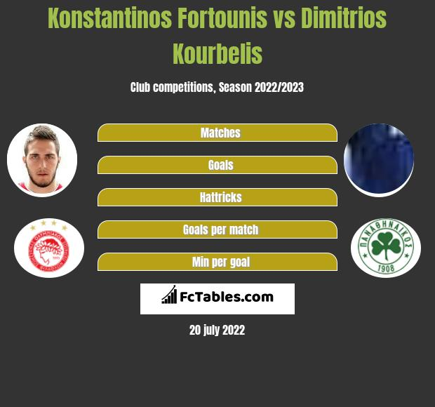 Konstantinos Fortounis vs Dimitrios Kourbelis infographic