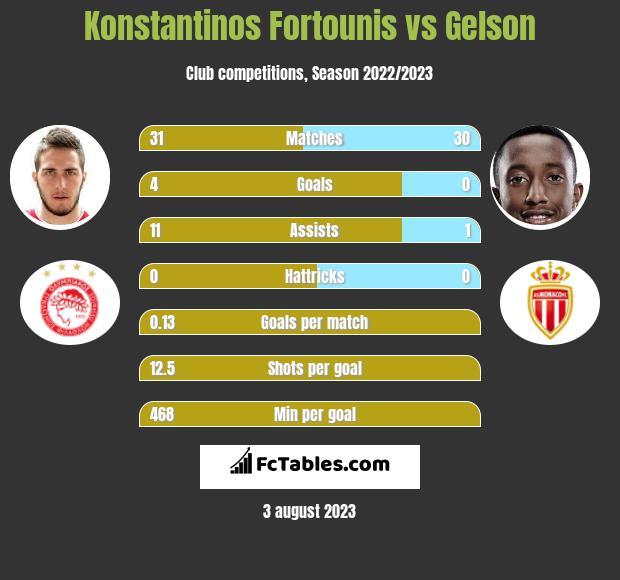 Konstantinos Fortounis vs Gelson h2h player stats