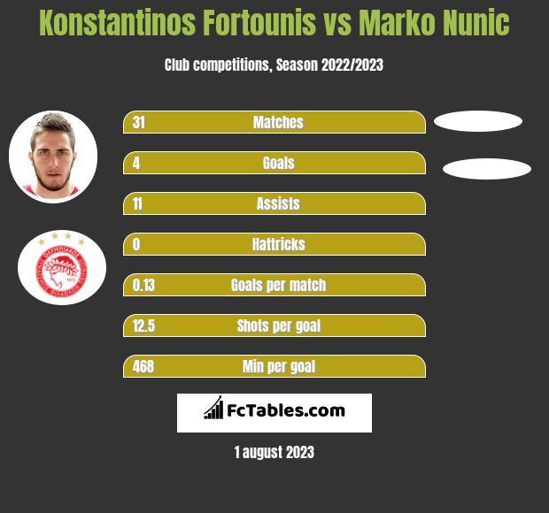 Konstantinos Fortounis vs Marko Nunic h2h player stats