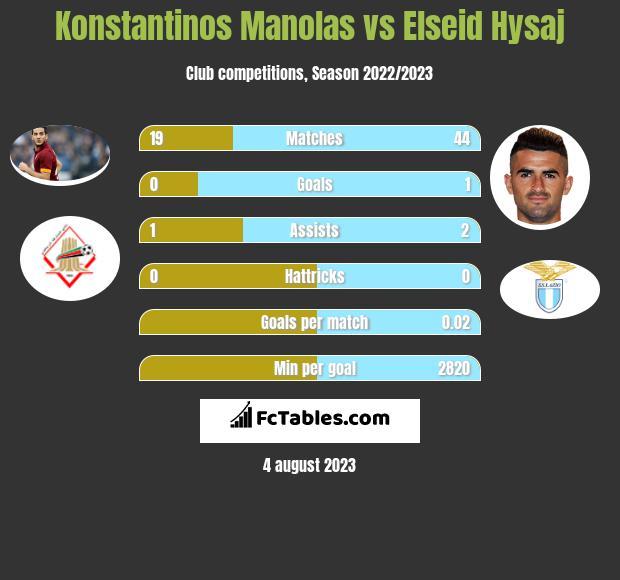 Konstantinos Manolas vs Elseid Hysaj infographic