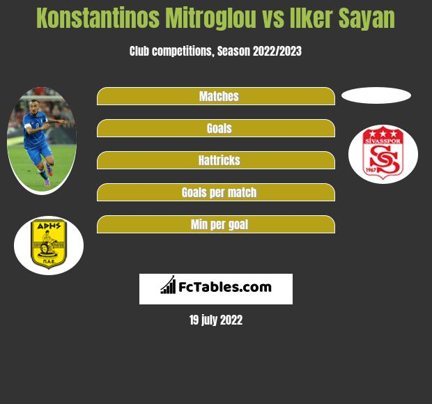 Konstantinos Mitroglou vs Ilker Sayan infographic