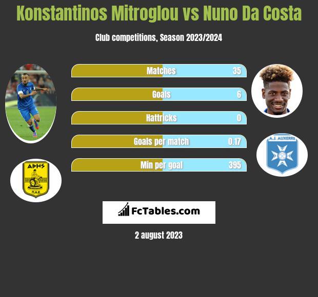 Konstantinos Mitroglou vs Nuno Da Costa infographic