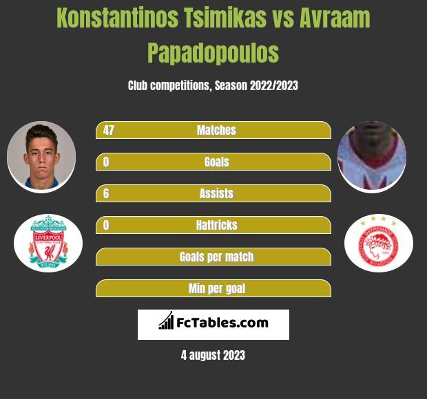 Konstantinos Tsimikas vs Avraam Papadopoulos infographic