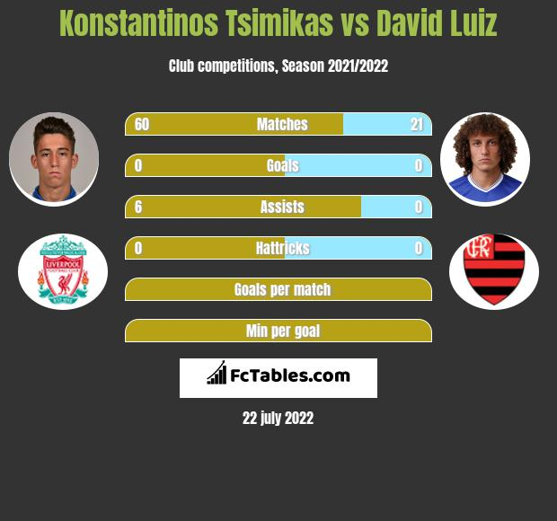 Konstantinos Tsimikas vs David Luiz infographic