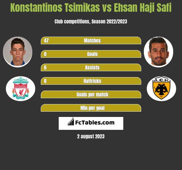Konstantinos Tsimikas vs Ehsan Haji Safi infographic