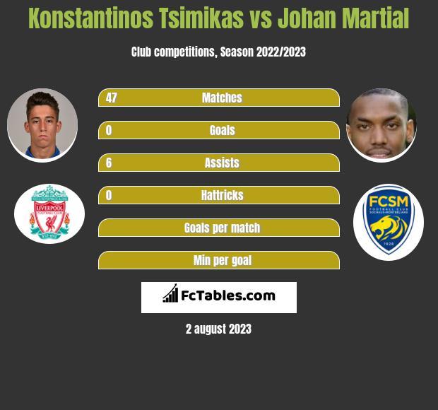 Konstantinos Tsimikas vs Johan Martial infographic