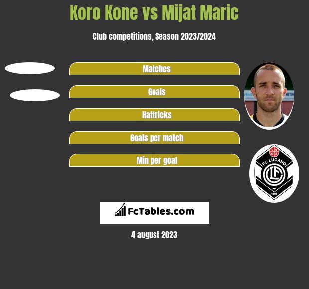 Koro Kone vs Mijat Maric h2h player stats