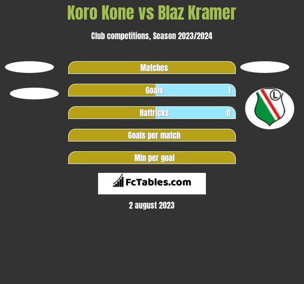 Koro Kone vs Blaz Kramer h2h player stats