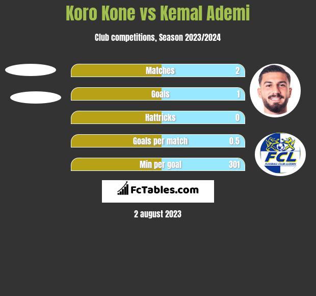 Koro Kone vs Kemal Ademi h2h player stats