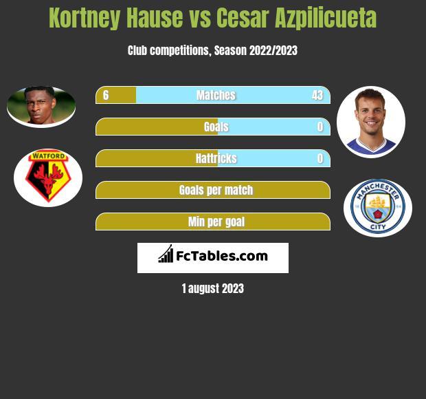 Kortney Hause vs Cesar Azpilicueta infographic