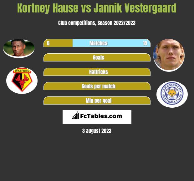 Kortney Hause vs Jannik Vestergaard infographic