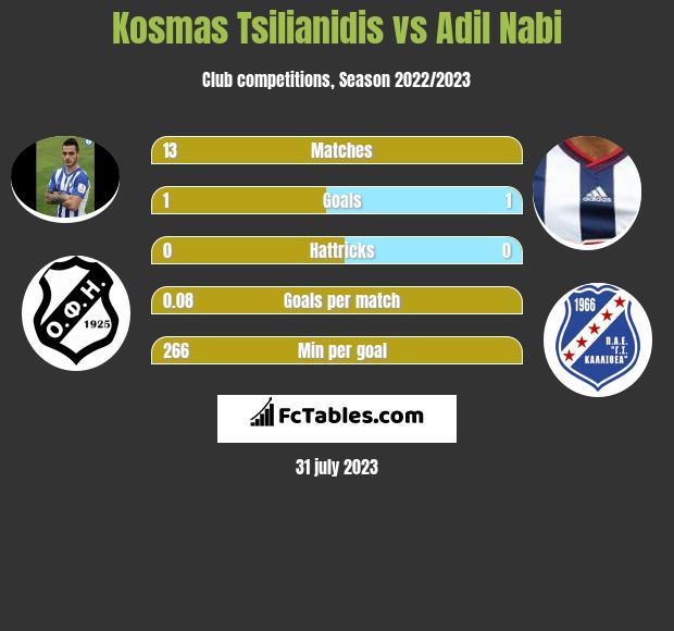 Kosmas Tsilianidis vs Adil Nabi infographic