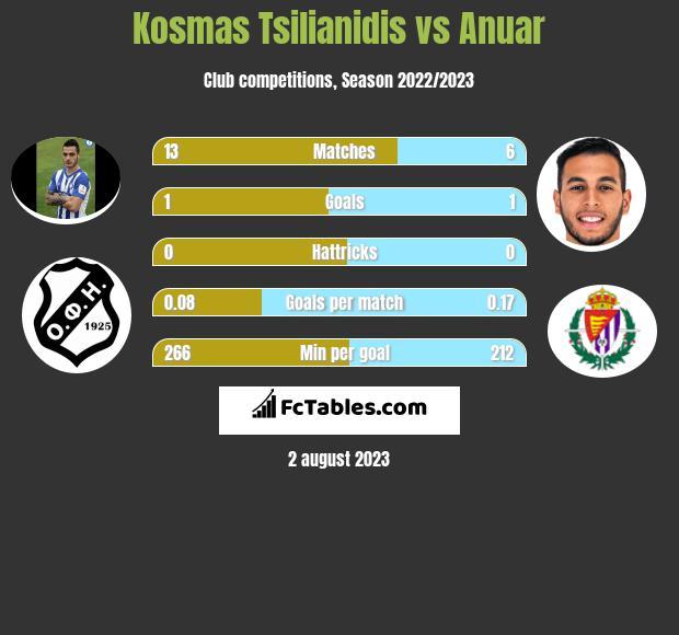 Kosmas Tsilianidis vs Anuar infographic