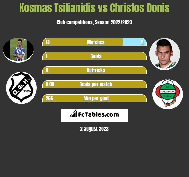 Kosmas Tsilianidis vs Christos Donis infographic