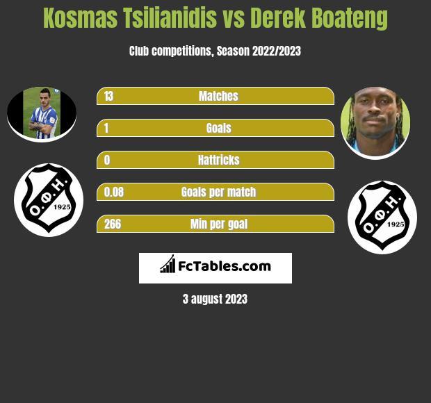 Kosmas Tsilianidis vs Derek Boateng infographic