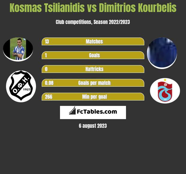 Kosmas Tsilianidis vs Dimitrios Kourbelis infographic