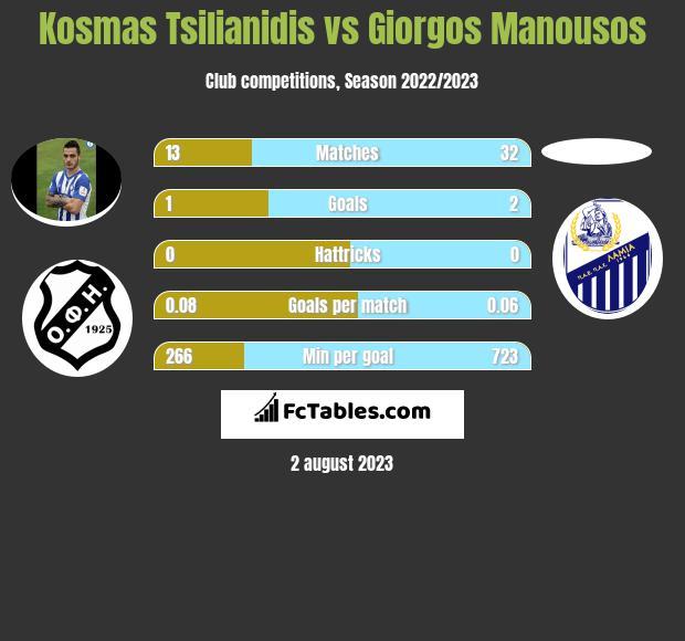 Kosmas Tsilianidis vs Giorgos Manousos infographic