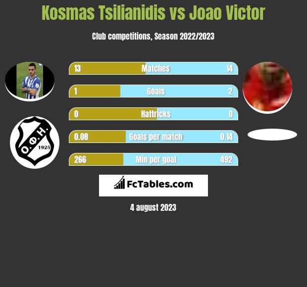 Kosmas Tsilianidis vs Joao Victor infographic